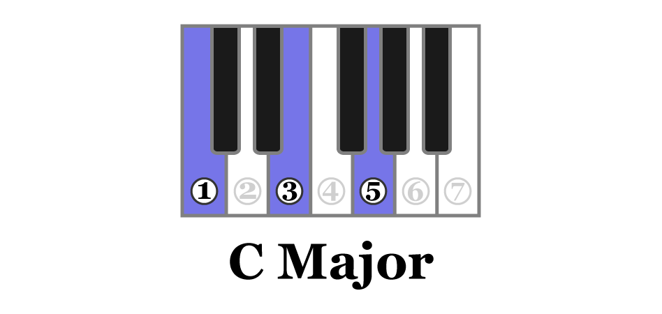 Notes 1, 3 & 5 in the C major scale