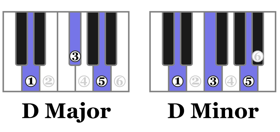 Notes 1, 3 & 5 in the D major & D minor scale